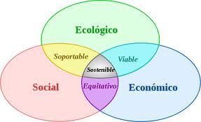 Desarrollo sostenible. Una perspectiva Islámica