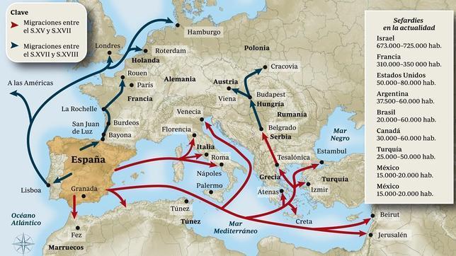 Migraciones Sefardíes