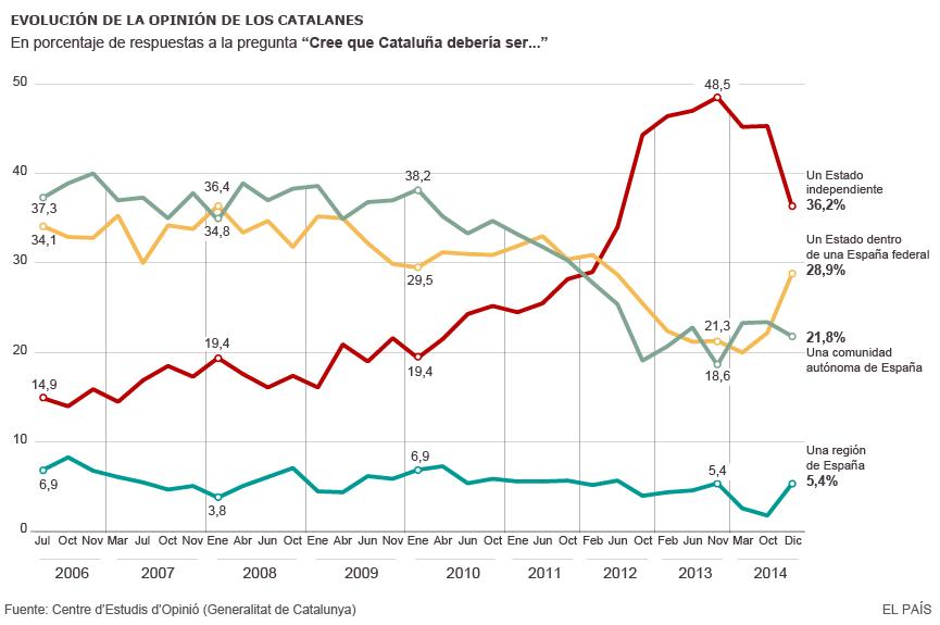 evolución de la opinión de los catalanes encuesta independencia